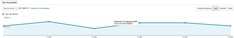 graphique taux de rebond Google Analytics