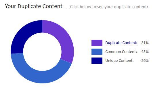 graphique contenu dupliqué