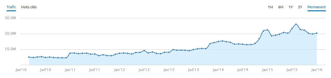 courbe d'évolution du nombre de visiteurs d'un site gràace au SEO