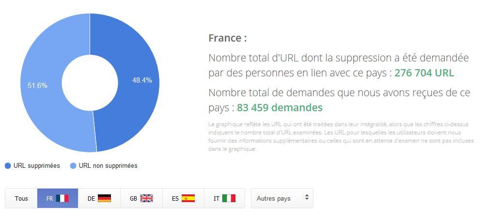 graphique demande de désindexation en France sur Google