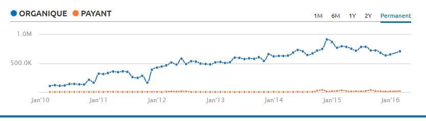 comparaison du trafic seo et payant d'un site selon semrush