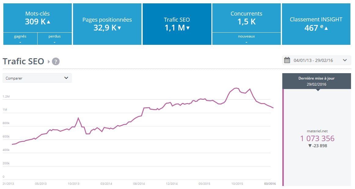 nombre de visiteurs d'un site selon yooda insight