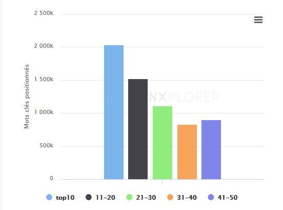 graphique de répartition des mots clés sur Google selon Ranxplorer